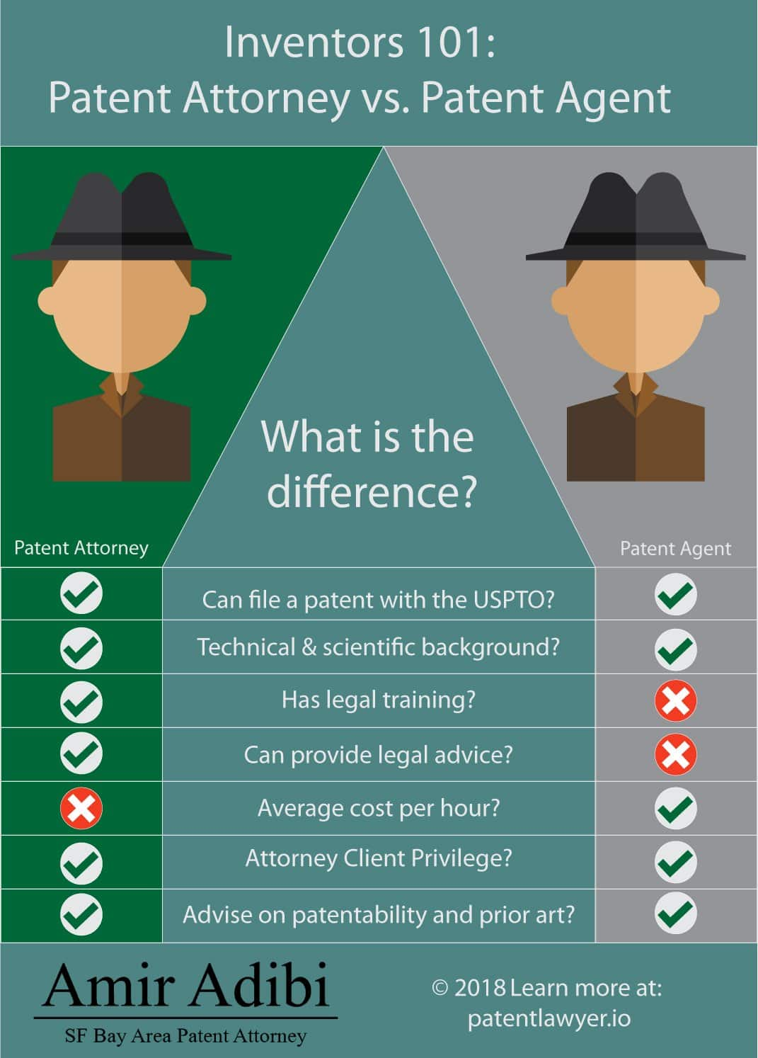 Patent Attorneys vs Patent Agents Explained for Inventors